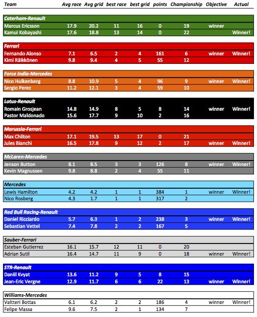 2014 Teammate Stats