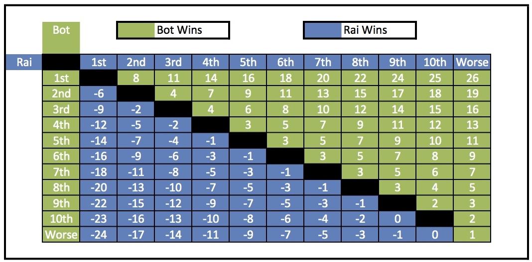 Points Matrix2015cropped